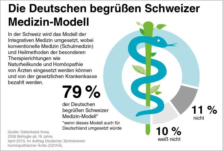 Homöopathie nach Schweizer Modell